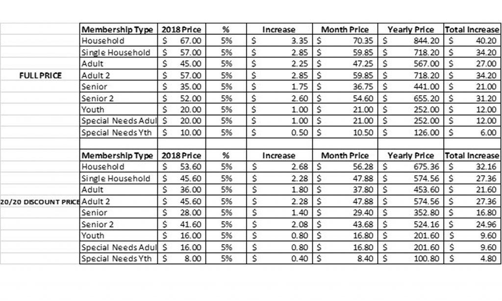 Array - membership fees  u2013 richard g  snyder ymca campus  rh   rgsymca org